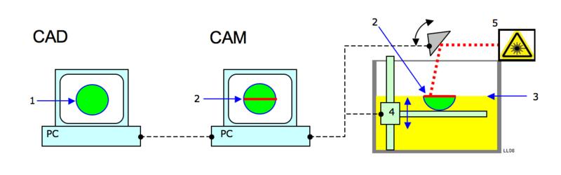 Stereolithographie sla teile, sla anfrage, sla kosten, vioproto.de